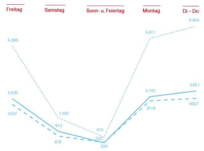 Grafik über die Entwicklung von Kfz > 3,5t auf ausgewählten Verkehrszählstellen in Vorarlberg