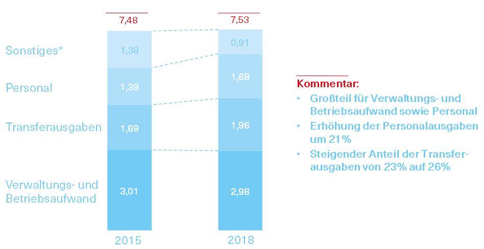 Grafik über die Entwicklung der laufenden Ausgaben