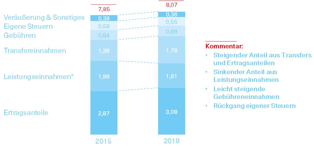 Grafik über die Entwicklung der laufenden Einnahmen