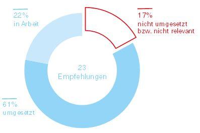 Grafik über den Umsetzungsstand der Empfehlungen der Gemeinde Silbertal