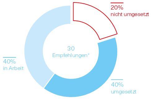 Grafik über den Umsetzungsstand der Empfehlungen