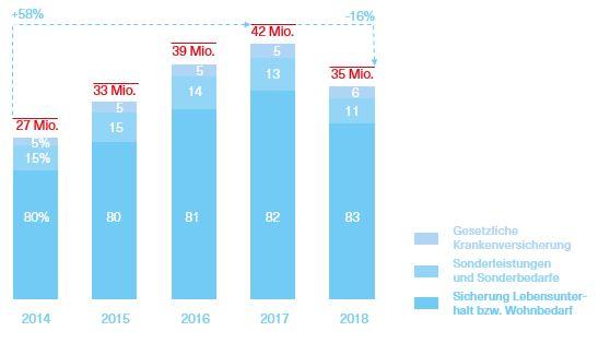 Grafik über die Ausgaben in den Jahren 2014 bis 2018