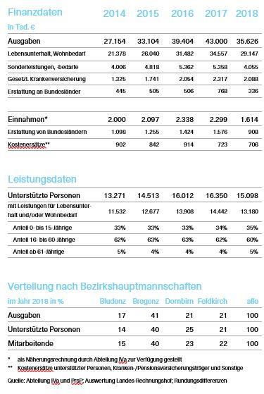 Kenndatentabelle des Prüfberichts mit Finanzdaten, Leistungsdaten und der Verteilung nach Bezirkshauptmannschaften