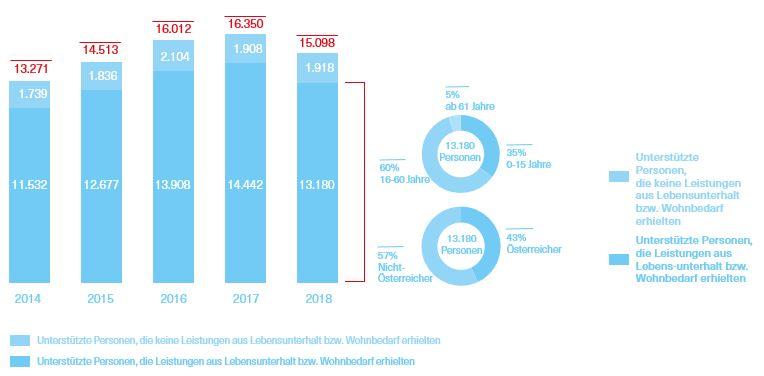 Grafik über die unterstützten Personen in den Jahren 2014 bis 2018