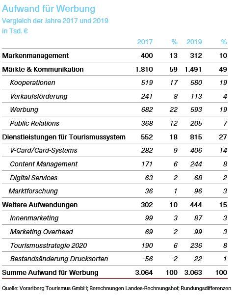 Tabelle über den Aufwand für Werbung; Vergleich der Jahre 2017 und 2019