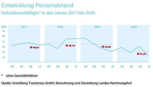 Grafik über die Entwicklung des Personalstands von Vollzeitbeschäftigten in den Jahren 2017 bis 2020
