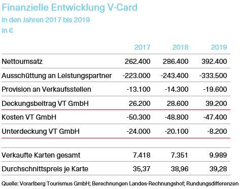 Tabelle über die finanzielle Entwicklung der V-Card in den Jahren 2017 bis 2019