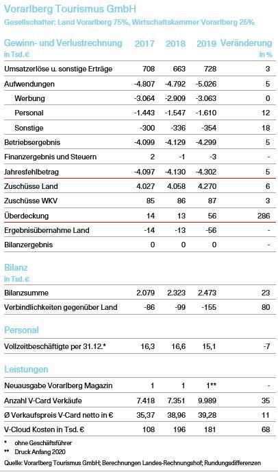 Tabelle über die Kenndaten der Vorarlberg Tourismus GmbH