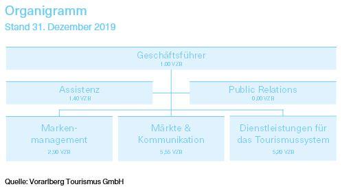 Grafik über das Organigramm der Vorarlberg Tourismus GmbH mit Stand 31. Dezember 2019