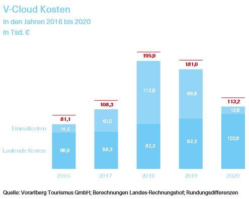 Grafik über die V-Cloud Kosten in den Jahren 2016 bis 2020