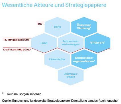 Grafik über die Wesentlichen Akteure und Strategiepapiere