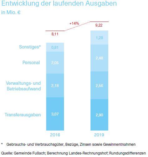 Entwicklung der laufenden Ausgaben in Millionen Euro