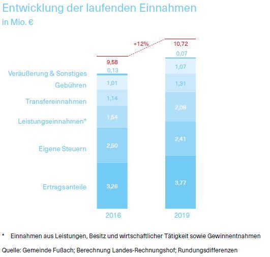 Entwicklung der laufenden Einnahmen in Millionen Euro