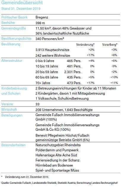 Tabelle über Gemeindeübersicht