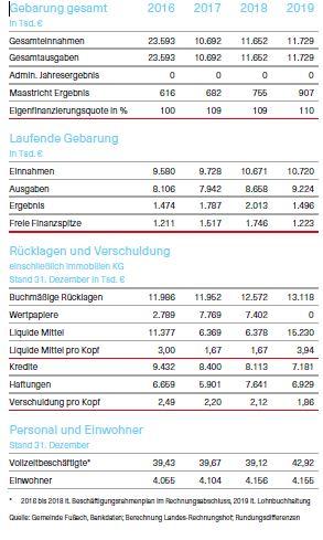 Tabelle über die Kenndaten des Prüfberichts der Gemeinde Fußach