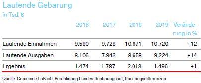 Laufende Gebarung der Gemeinde Fußach 2016-2019